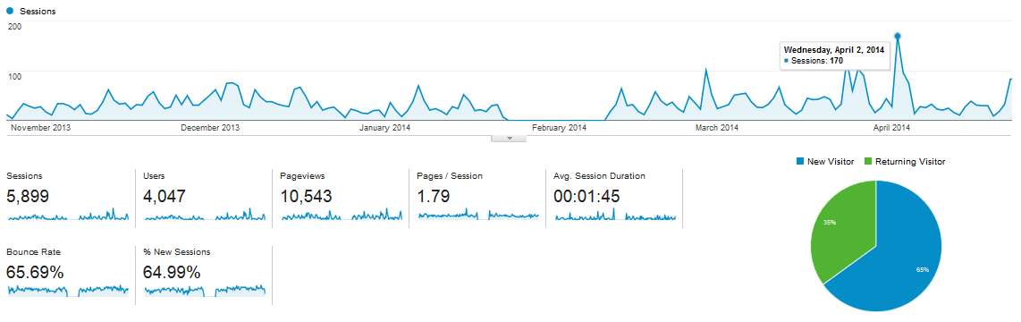 Google Analytics from Oct. 24th – April 25th